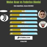 Moise Kean vs Federico Dionisi h2h player stats