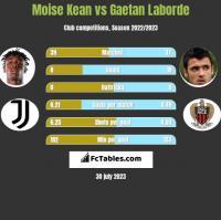 Moise Kean vs Gaetan Laborde h2h player stats