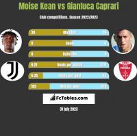 Moise Kean vs Gianluca Caprari h2h player stats