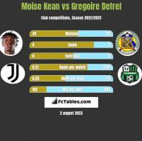 Moise Kean vs Gregoire Defrel h2h player stats