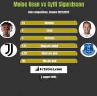 Moise Kean vs Gylfi Sigurdsson h2h player stats