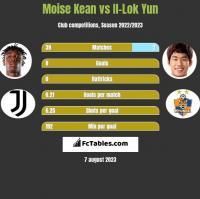 Moise Kean vs Il-Lok Yun h2h player stats