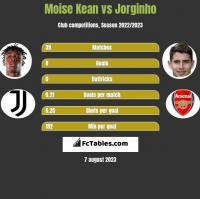 Moise Kean vs Jorginho h2h player stats