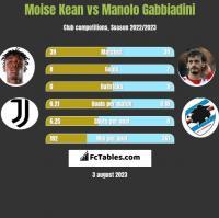 Moise Kean vs Manolo Gabbiadini h2h player stats