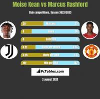 Moise Kean vs Marcus Rashford h2h player stats