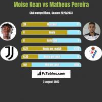Moise Kean vs Matheus Pereira h2h player stats
