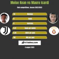 Moise Kean vs Mauro Icardi h2h player stats