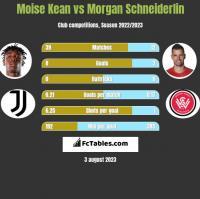 Moise Kean vs Morgan Schneiderlin h2h player stats