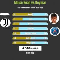 Moise Kean vs Neymar h2h player stats