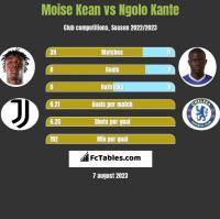 Moise Kean vs Ngolo Kante h2h player stats