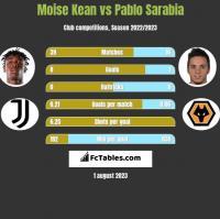 Moise Kean vs Pablo Sarabia h2h player stats