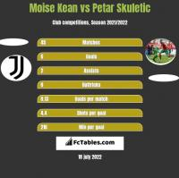 Moise Kean vs Petar Skuletic h2h player stats