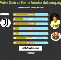 Moise Kean vs Pierre-Emerick Aubameyang h2h player stats