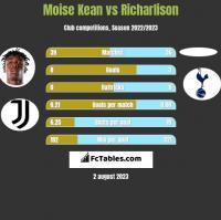 Moise Kean vs Richarlison h2h player stats