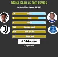 Moise Kean vs Tom Davies h2h player stats