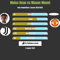 Moise Kean vs Mason Mount h2h player stats