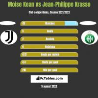 Moise Kean vs Jean-Philippe Krasso h2h player stats