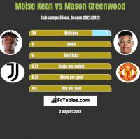 Moise Kean vs Mason Greenwood h2h player stats