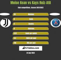 Moise Kean vs Kays Ruiz-Atil h2h player stats