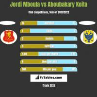 Jordi Mboula vs Aboubakary Koita h2h player stats