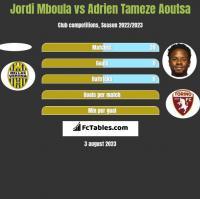 Jordi Mboula vs Adrien Tameze Aoutsa h2h player stats