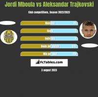 Jordi Mboula vs Aleksandar Trajkovski h2h player stats