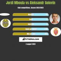 Jordi Mboula vs Aleksandr Golovin h2h player stats