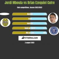 Jordi Mboula vs Brian Ezequiel Cufre h2h player stats