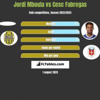 Jordi Mboula vs Cesc Fabregas h2h player stats