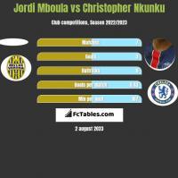 Jordi Mboula vs Christopher Nkunku h2h player stats