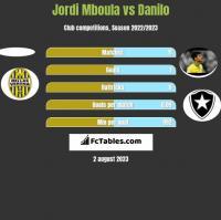 Jordi Mboula vs Danilo h2h player stats