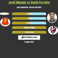Jordi Mboula vs David Ferreiro h2h player stats