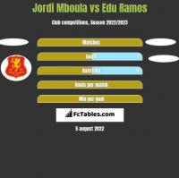 Jordi Mboula vs Edu Ramos h2h player stats