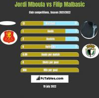 Jordi Mboula vs Filip Malbasic h2h player stats