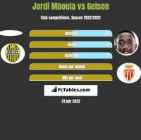 Jordi Mboula vs Gelson h2h player stats