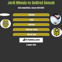 Jordi Mboula vs Godfred Donsah h2h player stats