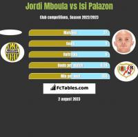 Jordi Mboula vs Isi Palazon h2h player stats