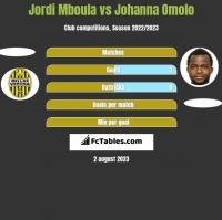 Jordi Mboula vs Johanna Omolo h2h player stats
