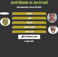 Jordi Mboula vs Jon Errasti h2h player stats