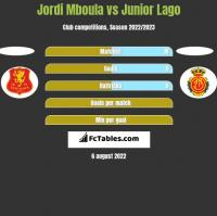 Jordi Mboula vs Junior Lago h2h player stats