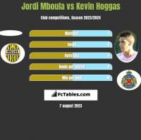 Jordi Mboula vs Kevin Hoggas h2h player stats
