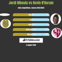 Jordi Mboula vs Kevin N'Doram h2h player stats