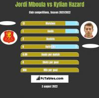 Jordi Mboula vs Kylian Hazard h2h player stats
