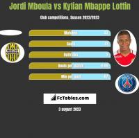 Jordi Mboula vs Kylian Mbappe Lottin h2h player stats
