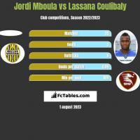Jordi Mboula vs Lassana Coulibaly h2h player stats