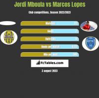 Jordi Mboula vs Marcos Lopes h2h player stats