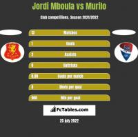 Jordi Mboula vs Murilo h2h player stats