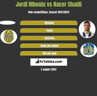 Jordi Mboula vs Nacer Chadli h2h player stats