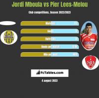 Jordi Mboula vs Pier Lees-Melou h2h player stats