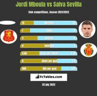 Jordi Mboula vs Salva Sevilla h2h player stats